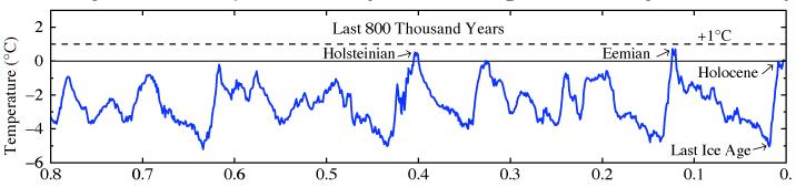 NASA global temperature record