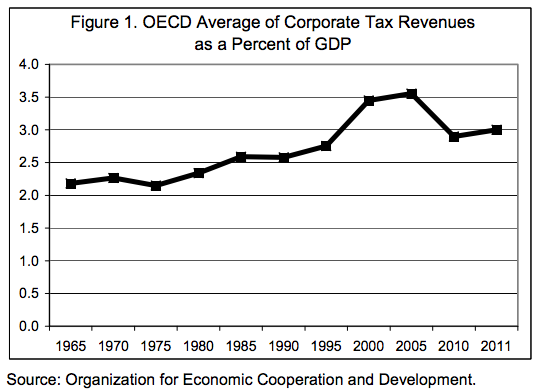 Corporate tax payments