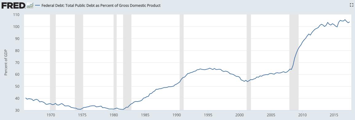 Debt versus GDP