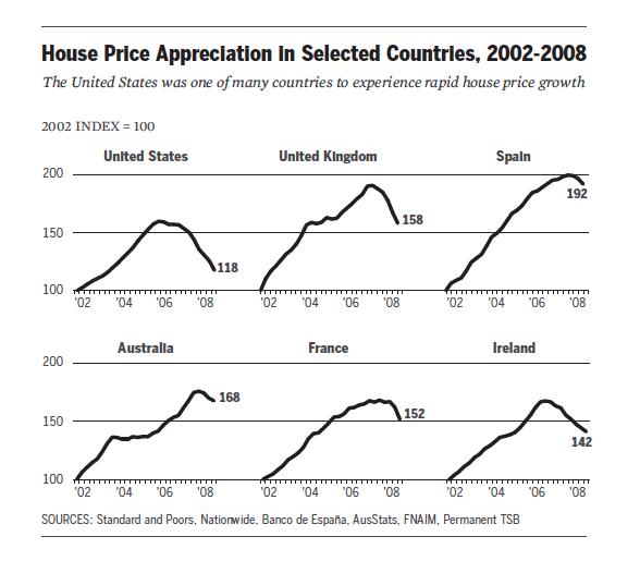 Global housing crash