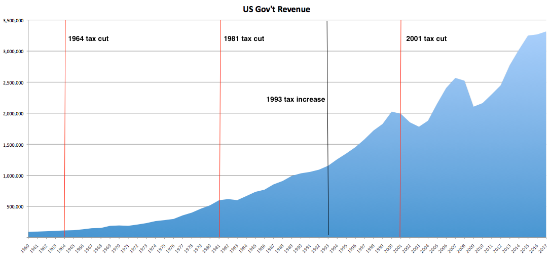 Revenues and taxes
