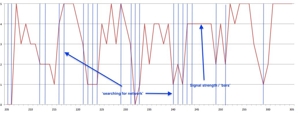 Iridium signal strength