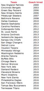 coaches ranked