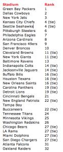 Stadiums ranked